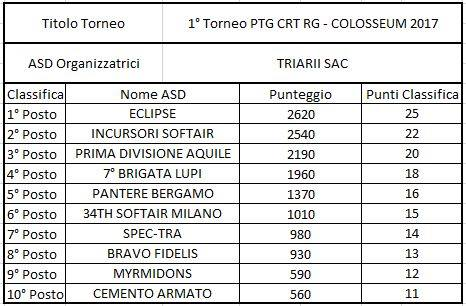 CLASSIFICA FIGT